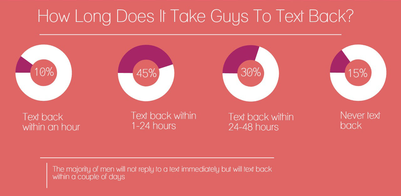How often should a guy text you when hookup